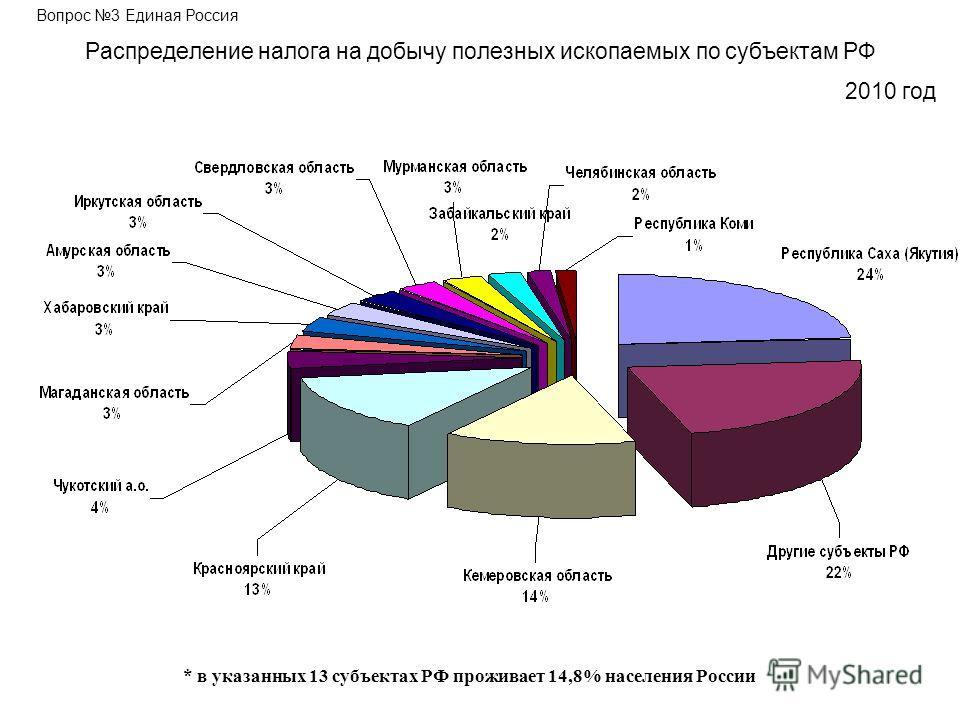 Распределение налога на добычу полезных ископаемых по субъектам РФ Вопрос 3 Единая Россия * в указанных 13 субъектах РФ проживает 14,8% населения России 2010 год