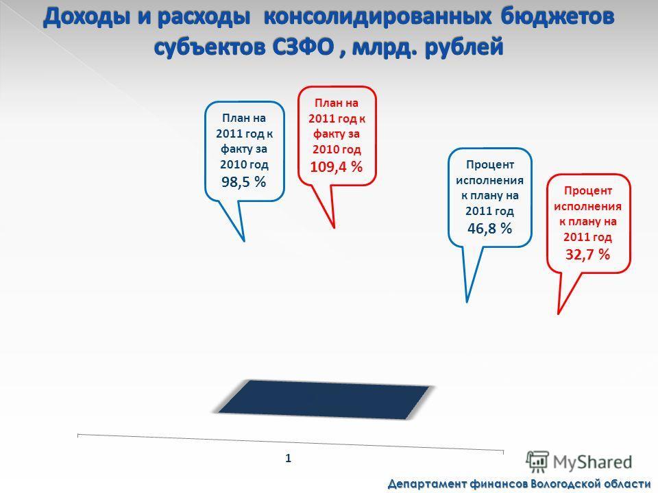 Департамент финансов Вологодской области План на 2011 год к факту за 2010 год 109,4 % Процент исполнения к плану на 2011 год 32,7 % План на 2011 год к факту за 2010 год 98,5 % Процент исполнения к плану на 2011 год 46,8 %