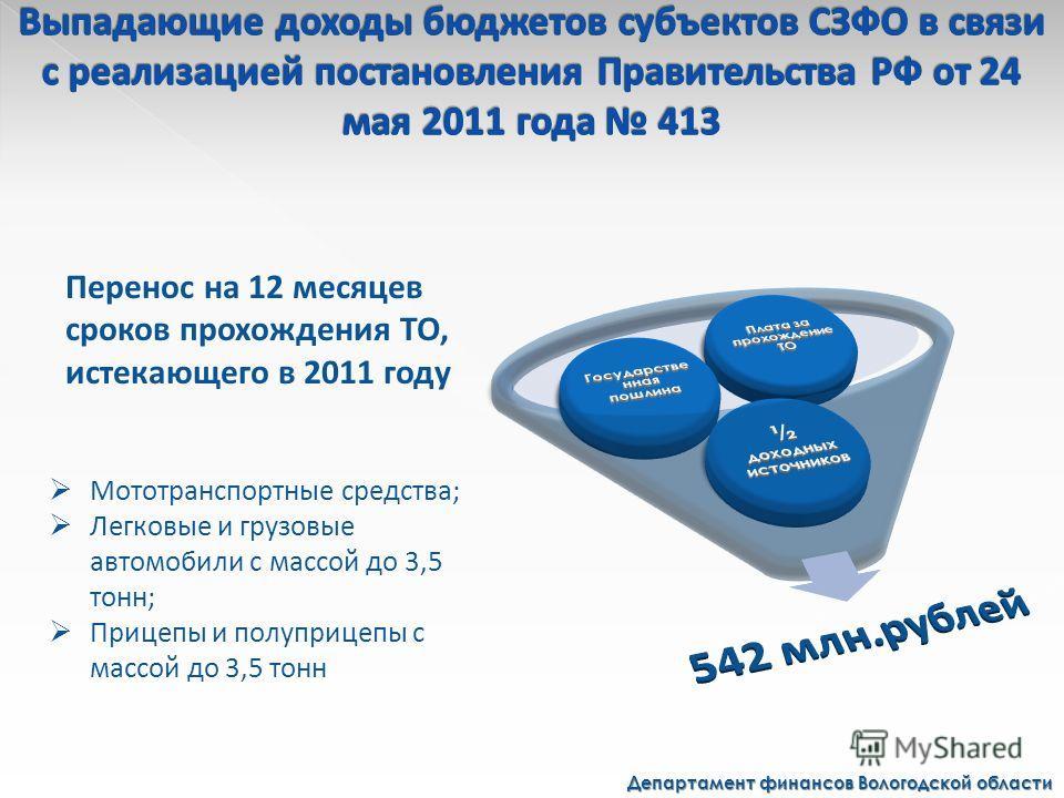 Департамент финансов Вологодской области Перенос на 12 месяцев сроков прохождения ТО, истекающего в 2011 году Мототранспортные средства; Легковые и грузовые автомобили с массой до 3,5 тонн; Прицепы и полуприцепы с массой до 3,5 тонн