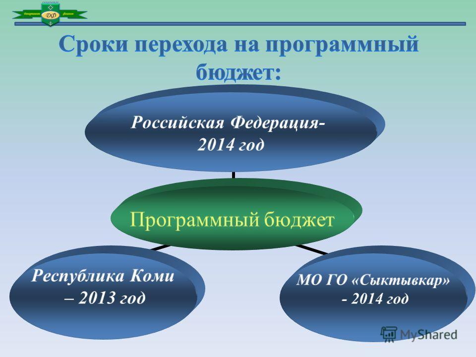Программный бюджет Российская Федерация- 2014 год МО ГО «Сыктывкар» - 2014 год Республика Коми – 2013 год