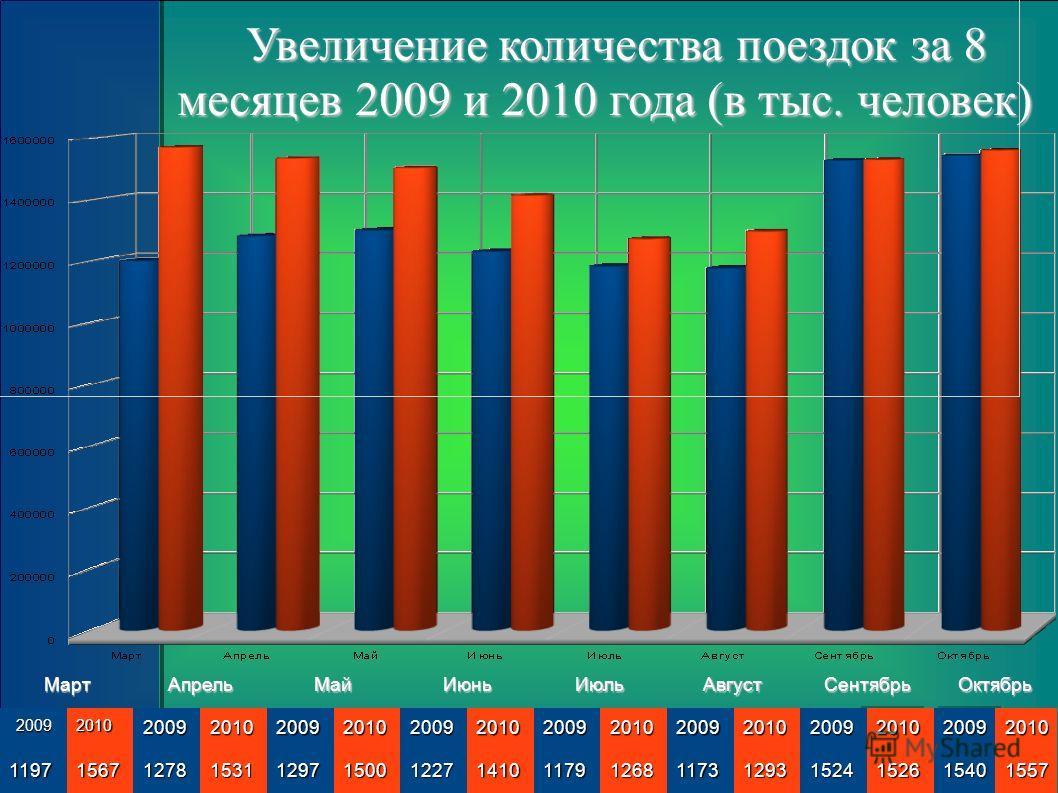 Увеличение количества поездок за 8 месяцев 2009 и 2010 года (в тыс. человек) Увеличение количества поездок за 8 месяцев 2009 и 2010 года (в тыс. человек)МартАпрельМайИюньИюльАвгустСентябрьОктябрь2009201020092010200920102009201020092010200920102009201