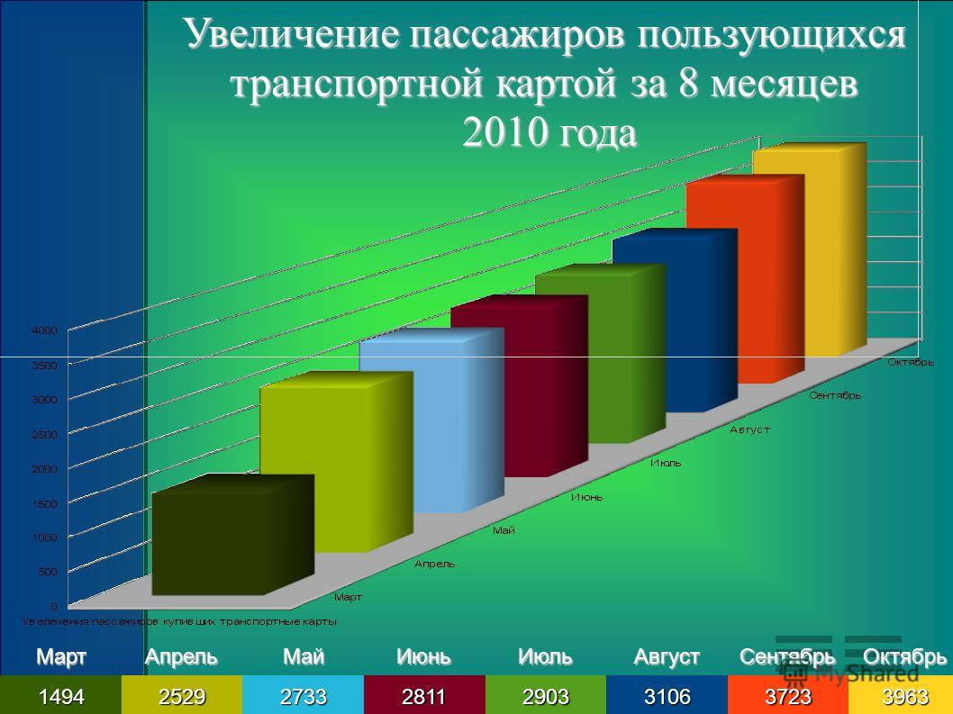 Увеличение пассажиров пользующихся транспортной картой за 8 месяцев 2010 года 2010 годаМартАпрельМайИюньИюльАвгустСентябрьОктябрь14942529273328112903310637233963