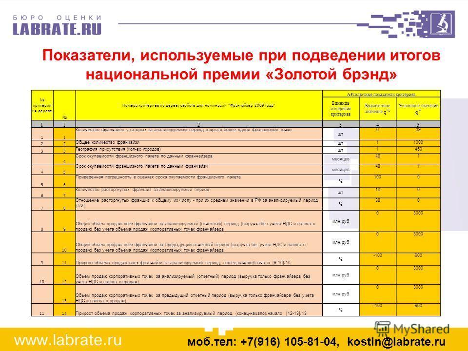 моб.тел: +7(916) 105-81-04, kostin@labrate.ru Показатели, используемые при подведении итогов национальной премии «Золотой брэнд» критерия на дереве Номера критериев по дереву свойств для номинации