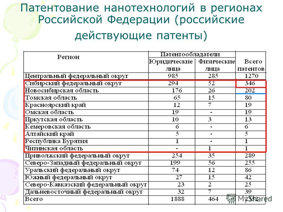Патентование нанотехнологий в регионах Российской Федерации (российские действующие патенты)