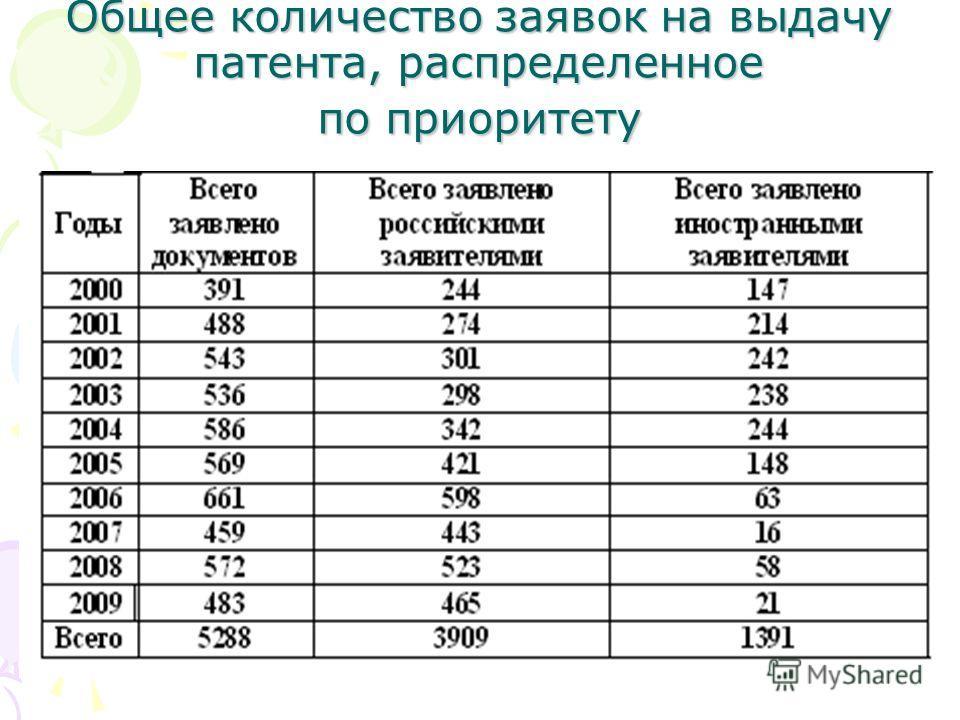 Общее количество заявок на выдачу патента, распределенное по приоритету