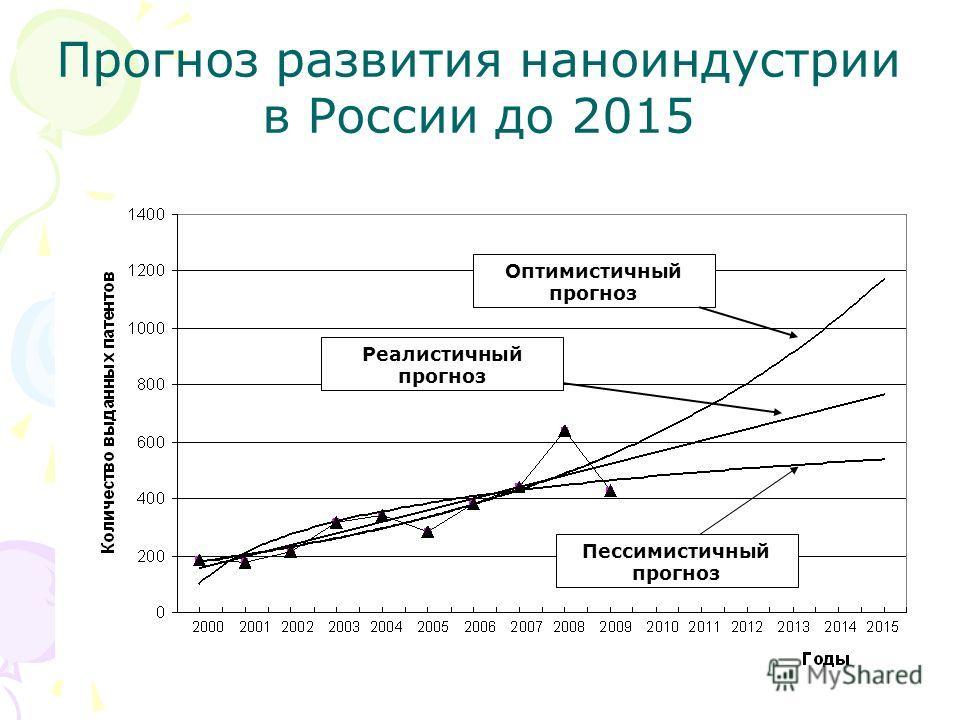Прогноз развития наноиндустрии в России до 2015 Пессимистичный прогноз Оптимистичный прогноз Реалистичный прогноз