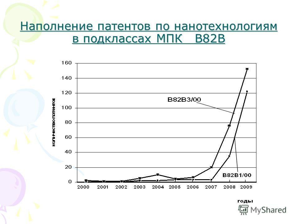 Наполнение патентов по нанотехнологиям в подклассах МПК В82В