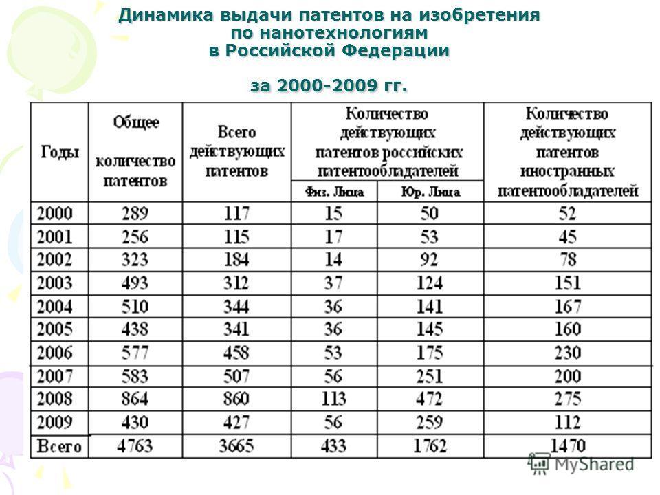 Динамика выдачи патентов на изобретения по нанотехнологиям в Российской Федерации за 2000-2009 гг.