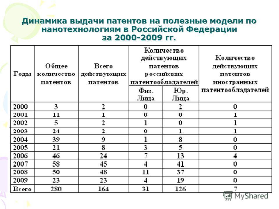 Динамика выдачи патентов на полезные модели по нанотехнологиям в Российской Федерации за 2000-2009 гг.