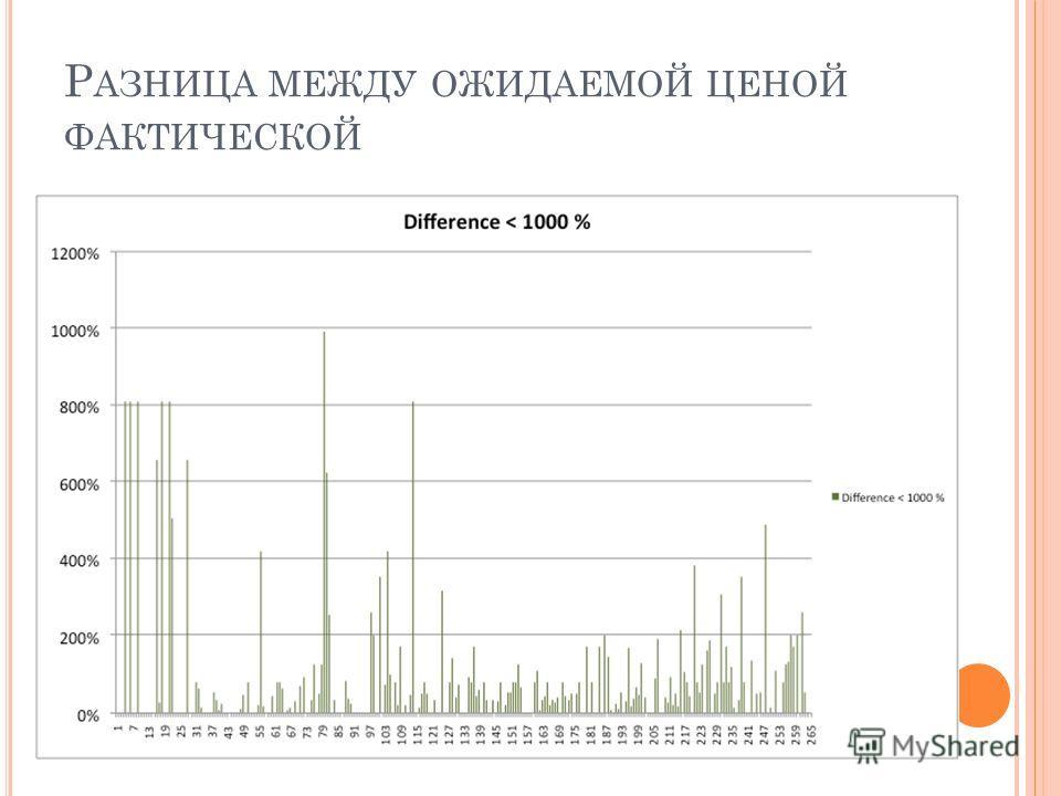 Р АЗНИЦА МЕЖДУ ОЖИДАЕМОЙ ЦЕНОЙ ФАКТИЧЕСКОЙ