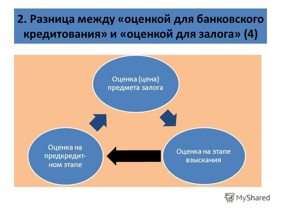 2. Разница между «оценкой для банковского кредитования» и «оценкой для залога» (4) Оценка (цена) предмета залога Оценка на этапе взыскания Оценка на предкредит- ном этапе