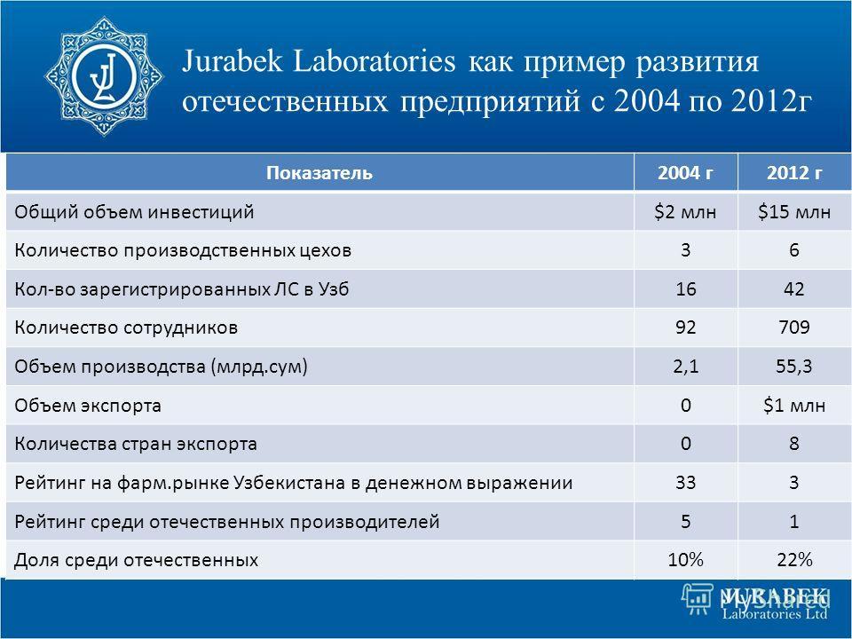 Jurabek Laboratories как пример развития отечественных предприятий с 2004 по 2012г Показатель2004 г2012 г Общий объем инвестиций$2 млн$15 млн Количество производственных цехов36 Кол-во зарегистрированных ЛС в Узб1642 Количество сотрудников92709 Объем