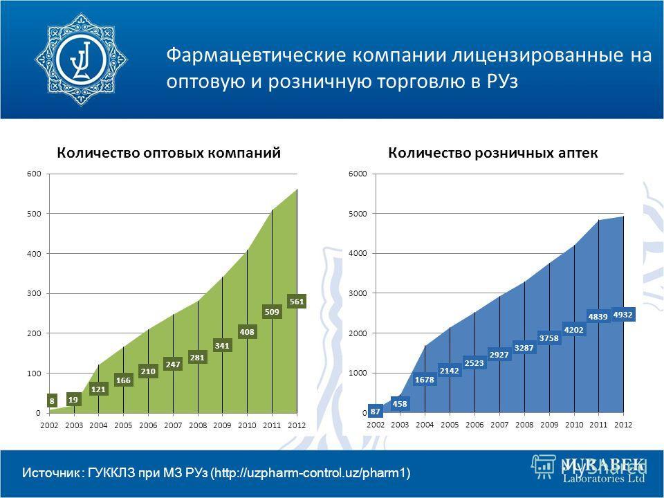 Фармацевтические компании лицензированные на оптовую и розничную торговлю в РУз Источник : ГУККЛЗ при МЗ РУз (http://uzpharm-control.uz/pharm1)