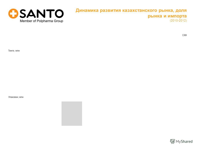 СКФ Динамика развития казахстанского рынка, доля рынка и импорта (2010-2012) Тенге, млн Упаковки, млн