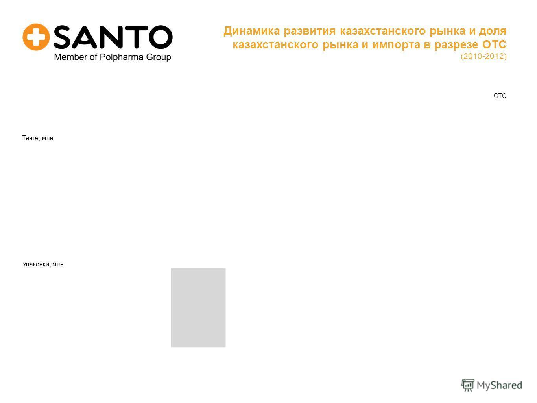 OTC Динамика развития казахстанского рынка и доля казахстанского рынка и импорта в разрезе OTC (2010-2012) Тенге, млн Упаковки, млн