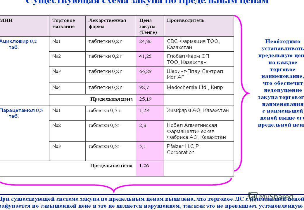Существующая схема закупа по предельным ценам МННТорговое название Лекарственная форма Цена закупа (Тенге) Производитель Ацикловир 0,2 таб.1таблетки 0,2 г24,86СВС-Фармация ТОО, Казахстан 2таблетки 0,2 г41,25Глобал Фарм СП ТОО, Казахстан 3таблетки 0,2