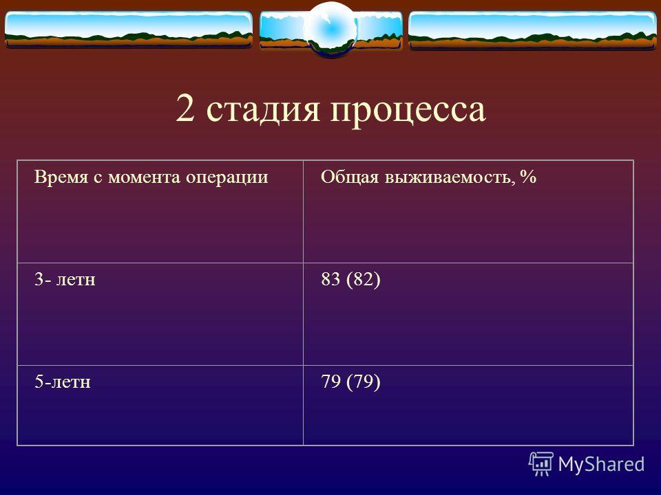 2 стадия процесса Время с момента операцииОбщая выживаемость, % 3- летн83 (82) 5-летн79 (79)