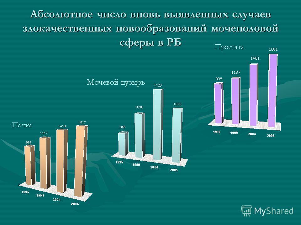 Абсолютное число вновь выявленных случаев злокачественных новообразований мочеполовой сферы в РБ