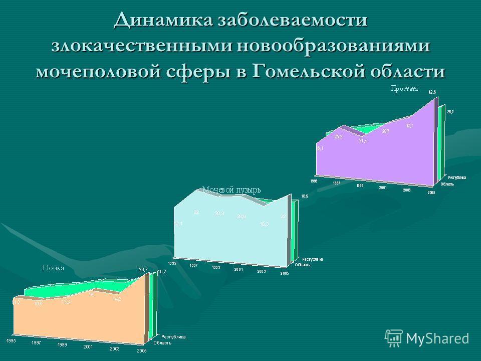 Динамика заболеваемости злокачественными новообразованиями мочеполовой сферы в Гомельской области