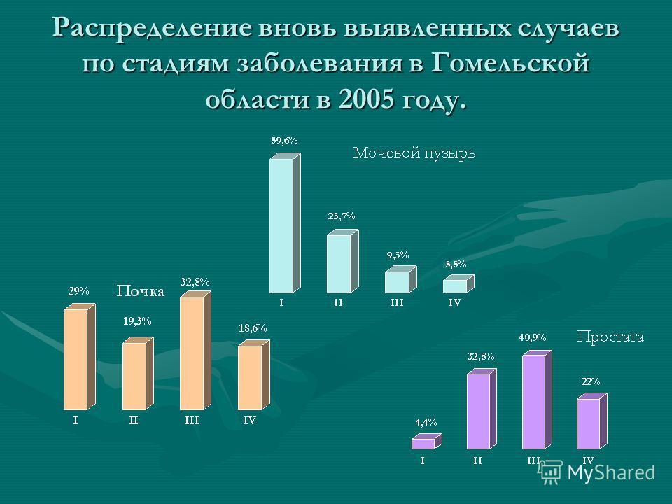 Распределение вновь выявленных случаев по стадиям заболевания в Гомельской области в 2005 году.