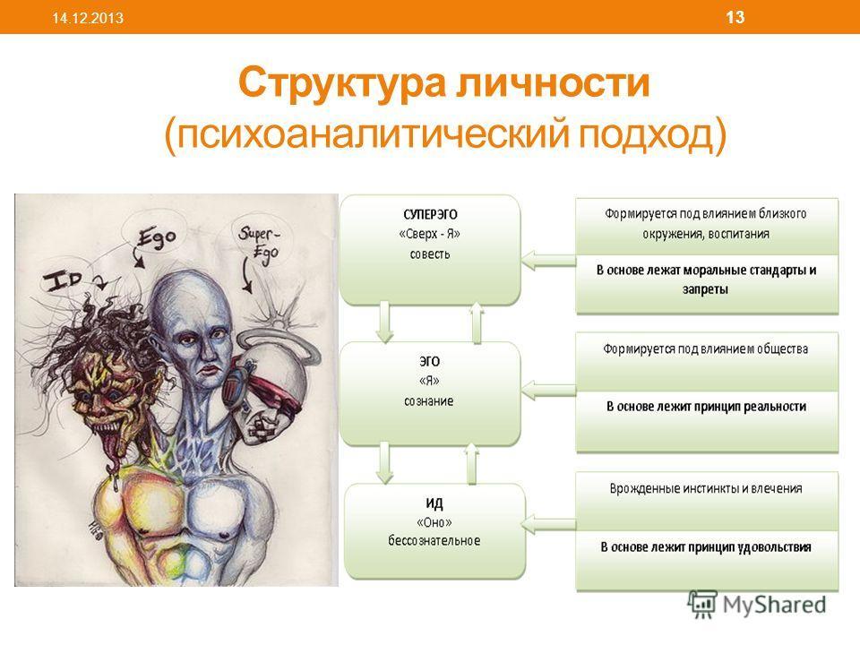 Структура личности (психоаналитический подход) 14.12.2013 13
