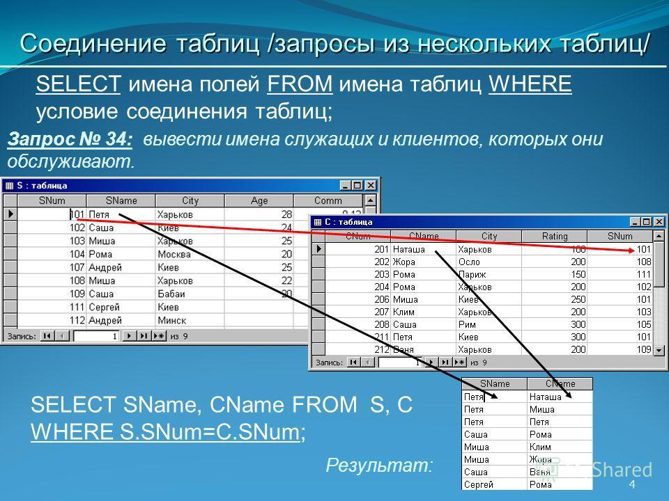 4 Запрос 34: вывести имена служащих и клиентов, которых они обслуживают. Соединение таблиц /запросы из нескольких таблиц/ Результат: SELECT SName, CName FROM S, C WHERE S.SNum=C.SNum; SELECT имена полей FROM имена таблиц WHERE условие соединения табл