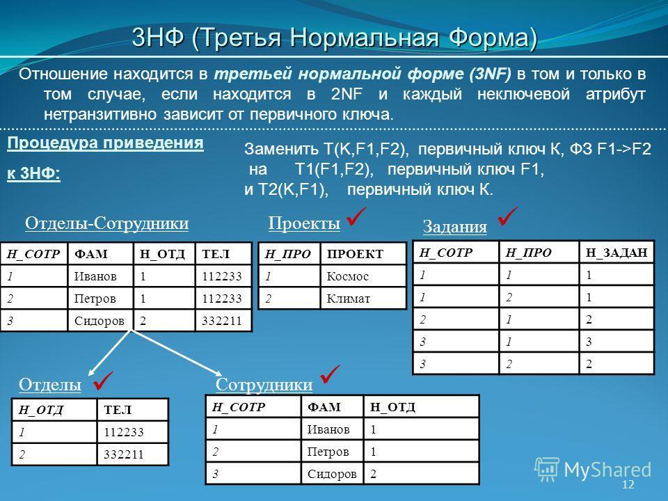 12 3НФ (Третья Нормальная Форма) Заменить T(K,F1,F2), первичный ключ К, ФЗ F1->F2 на T1(F1,F2), первичный ключ F1, и T2(K,F1), первичный ключ К. Н_СОТРФАМН_ОТДТЕЛ 1Иванов1112233 2Петров1112233 3Сидоров2332211 Н_ПРОПРОЕКТ 1Космос 2Климат Н_СОТРН_ПРОН_