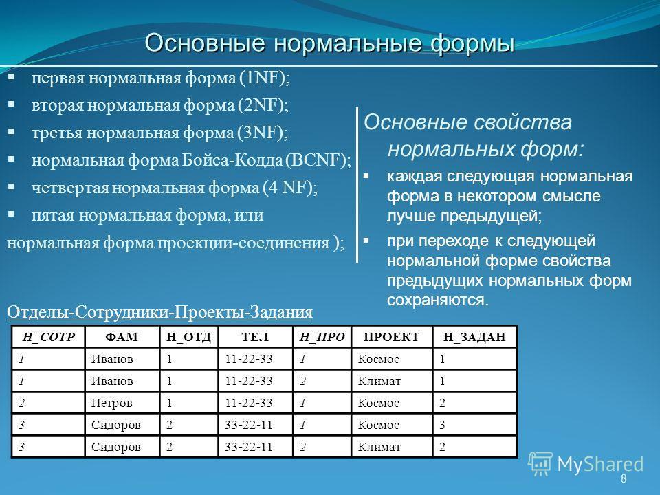 8 первая нормальная форма (1NF); вторая нормальная форма (2NF); третья нормальная форма (3NF); нормальная форма Бойса-Кодда (BCNF); четвертая нормальная форма (4 NF); пятая нормальная форма, или нормальная форма проекции-соединения ); Основные свойст