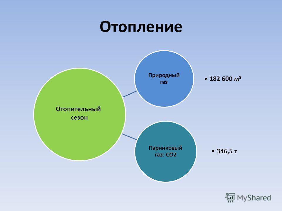 Отопление Природный газ 182 600 м 3 Парниковый газ: СО2 346,5 т Отопительный сезон