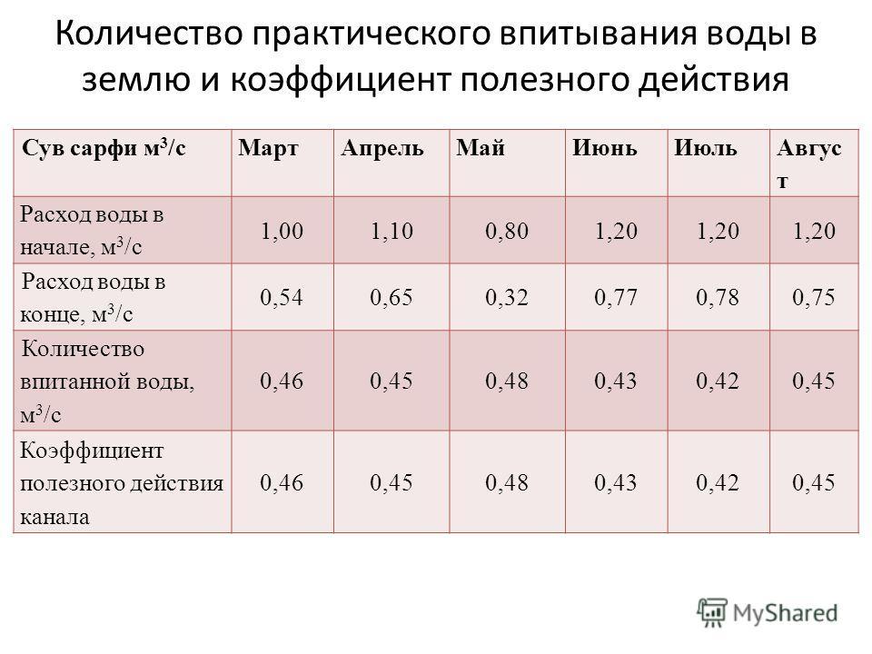 Количество практического впитывания воды в землю и коэффициент полезного действия Сув сарфи м 3 /сМартАпрельМайИюньИюль Авгус т Расход воды в начале, м 3 /с 1,001,100,801,20 Расход воды в конце, м 3 /с 0,540,650,320,770,780,75 Количество впитанной во