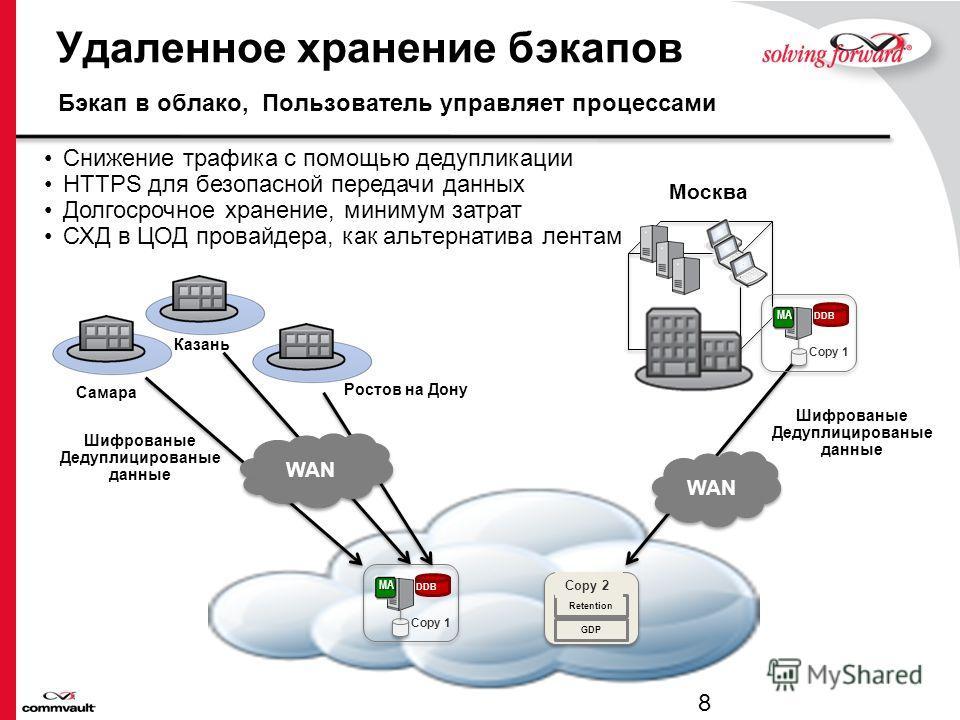 Confidential Бэкап как Сервис В ЦОДе Заказчика, в ЦОДе провайдера, гибридный вариант. Провайдер управляет процессами 7 ESXi Proxy Backup Copies Open DiskTapeCloud Storage Storage Virtual Machine Pool Backup Copies Open DiskTape Cloud Storage Storage
