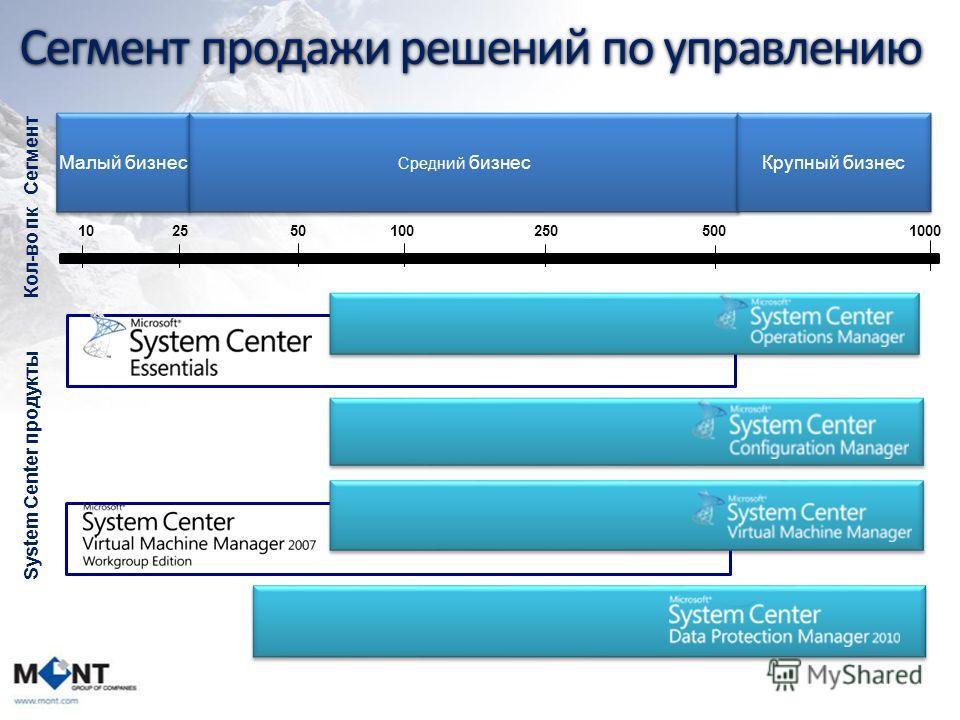 Сегмент продажи решений по управлению 255025050010 Малый бизнес Средний бизнес Крупный бизнес Сегмент Кол-во пк 100 System Center продукты 1000