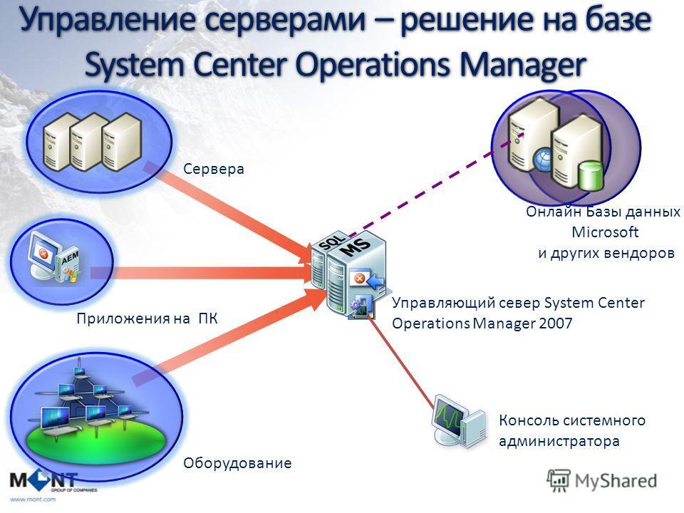 Управление серверами – решение на базе System Center Operations Manager Онлайн Базы данных Microsoft и других вендоров Оборудование Приложения на ПК Консоль системного администратора Сервера Управляющий север System Center Operations Manager 2007