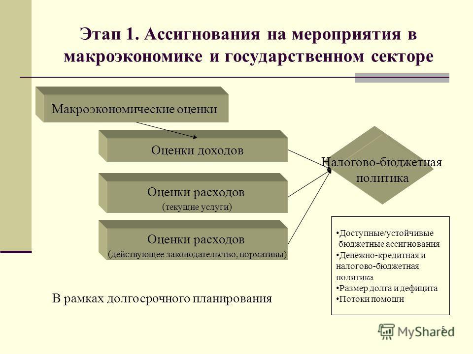 5 Этап 1. Ассигнования на мероприятия в макроэкономике и государственном секторе Макроэкономические оценки Оценки доходов Оценки расходов ( текущие услуги ) Налогово-бюджетная политика Оценки расходов ( действующее законодательство, нормативы) Доступ