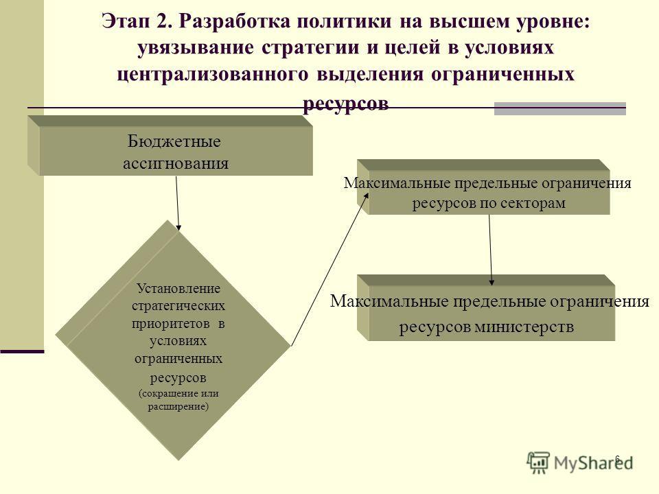 6 Этап 2. Разработка политики на высшем уровне: увязывание стратегии и целей в условиях централизованного выделения ограниченных ресурсов Бюджетные ассигнования Установление стратегических приоритетов в условиях ограниченных ресурсов (сокращение или