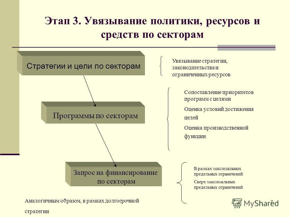 7 Этап 3. Увязывание политики, ресурсов и средств по секторам Стратегии и цели по секторам Программы по секторам Увязывание стратегии, законодательства и ограниченных ресурсов Сопоставление приоритетов программ с целями Оценка условий достижения целе