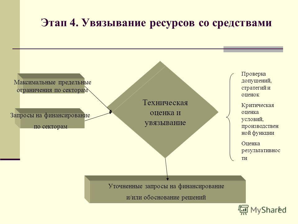 8 Этап 4. Увязывание ресурсов со средствами Максимальные предельные ограничения по секторам Запросы на финансирование по секторам Техническая оценка и увязывание Проверка допущений, стратегий и оценок Критическая оценка условий, производствен ной фун