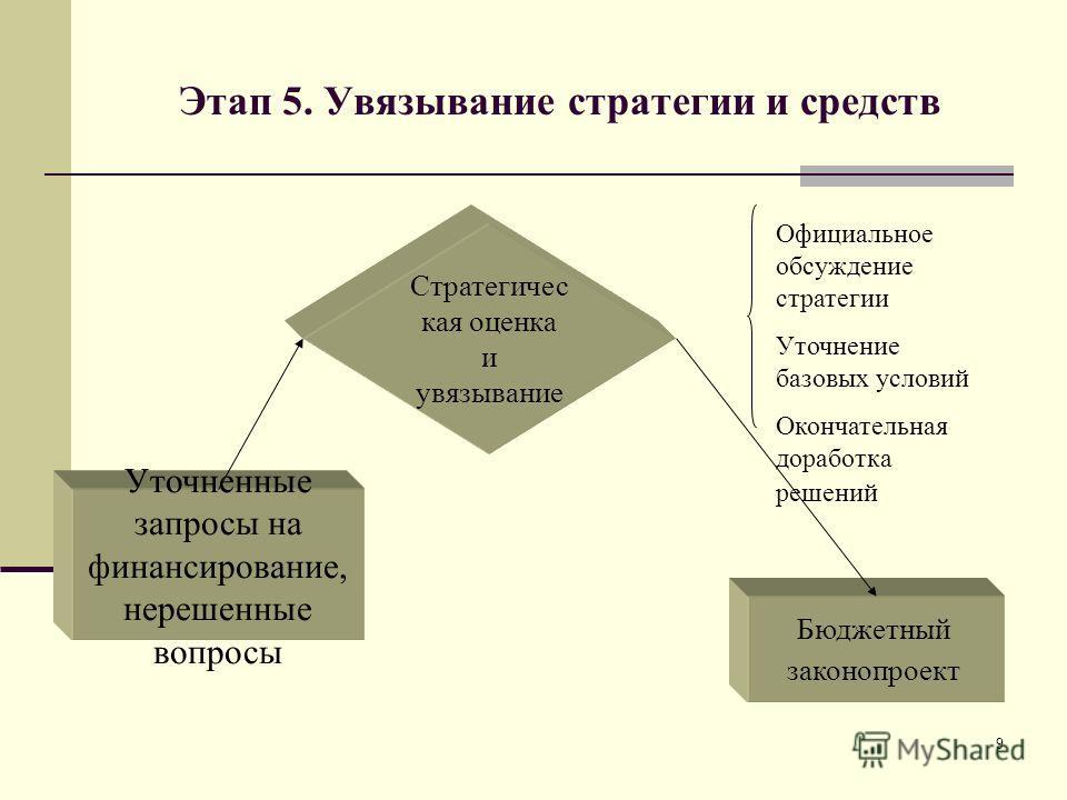 9 Этап 5. Увязывание стратегии и средств Стратегичес кая оценка и увязывание Официальное обсуждение стратегии Уточнение базовых условий Окончательная доработка решений Бюджетный законопроект Уточненные запросы на финансирование, нерешенные вопросы