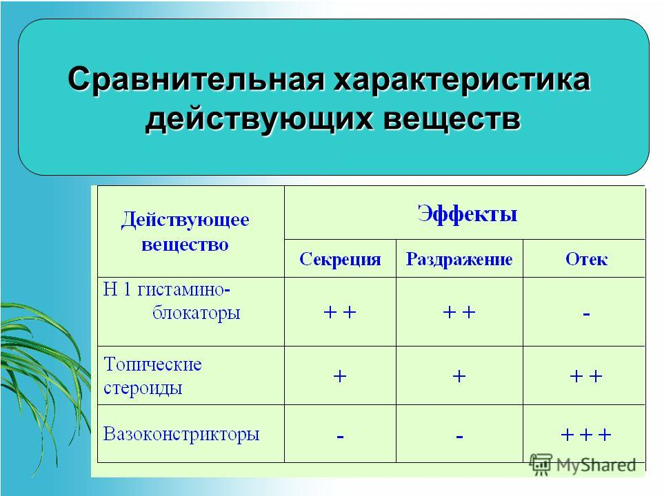 Сравнительная характеристика действующих веществ Сравнительная характеристика действующих веществ