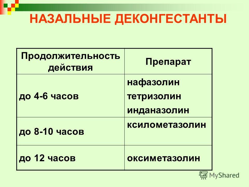 НАЗАЛЬНЫЕ ДЕКОНГЕСТАНТЫ Продолжительность действия Препарат до 4-6 часов нафазолин тетризолин инданазолин до 8-10 часов ксилометазолин до 12 часовоксиметазолин