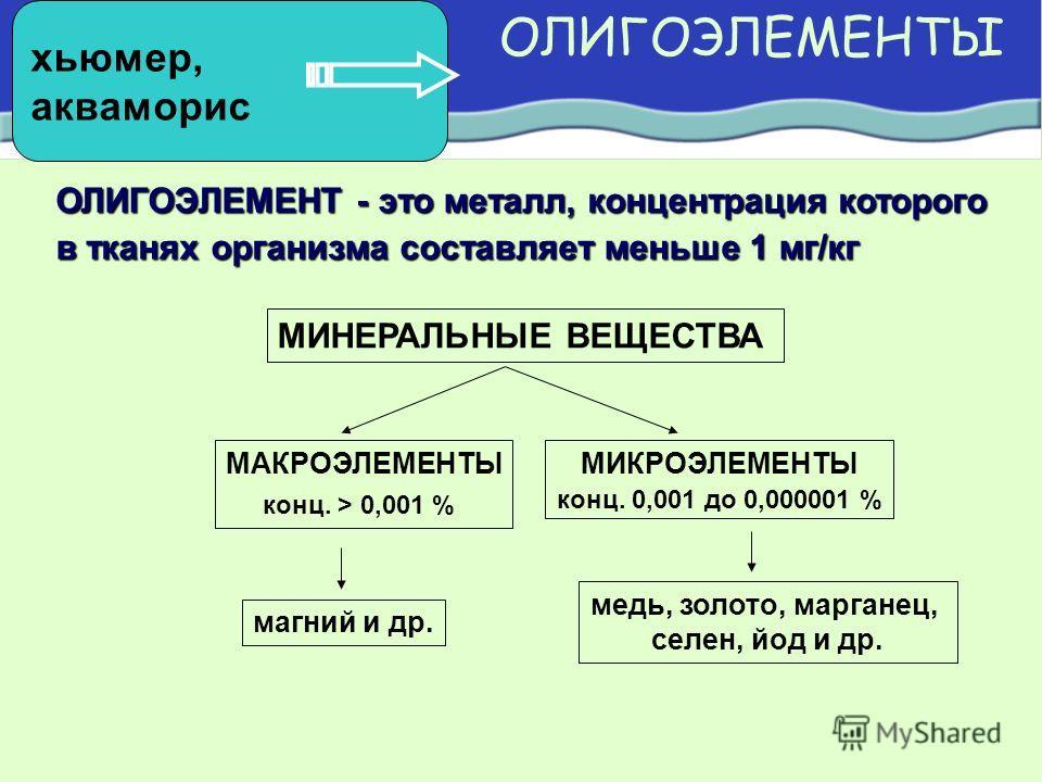 ОЛИГОЭЛЕМЕНТЫ ОЛИГОЭЛЕМЕНТ - это металл, концентрация которого в тканях организма составляет меньше 1 мг/кг МИНЕРАЛЬНЫЕ ВЕЩЕСТВА МАКРОЭЛЕМЕНТЫ конц. > 0,001 % МИКРОЭЛЕМЕНТЫ конц. 0,001 до 0,000001 % магний и др. медь, золото, марганец, селен, йод и д