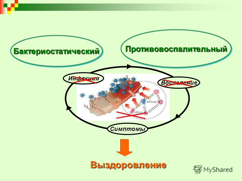 Симптомы Воспаление Инфекция Выздоровление БактериостатическийБактериостатический ПротивовоспалительныйПротивовоспалительный
