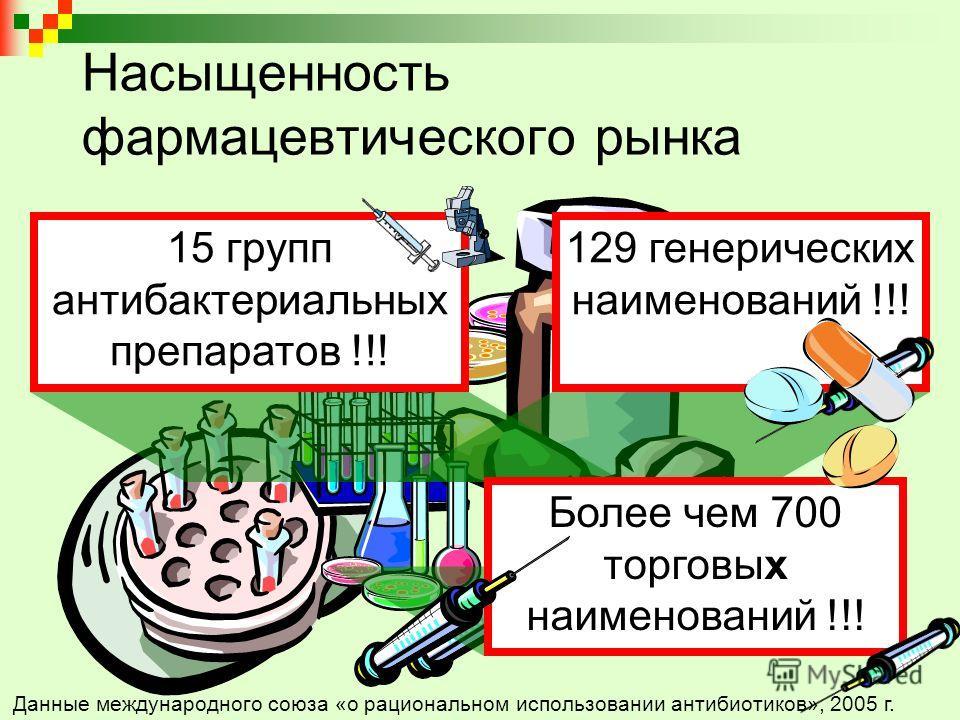 Насыщенность фармацевтического рынка 15 групп антибактериальных препаратов !!! 129 генерических наименований !!! Более чем 700 торговых наименований !!! Данные международного союза «о рациональном использовании антибиотиков», 2005 г.