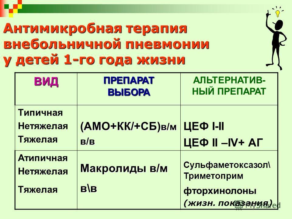 Антимикробная терапия внебольничной пневмонии у детей 1-го года жизни ВИД ПРЕПАРАТ ВЫБОРА АЛЬТЕРНАТИВ- НЫЙ ПРЕПАРАТ Типичная Нетяжелая Тяжелая (АМО+КК/+СБ) в/м в/в ЦЕФ I-II ЦЕФ II –IV+ АГ Атипичная Нетяжелая Тяжелая Макролиды в/м в\в Сульфаметоксазол