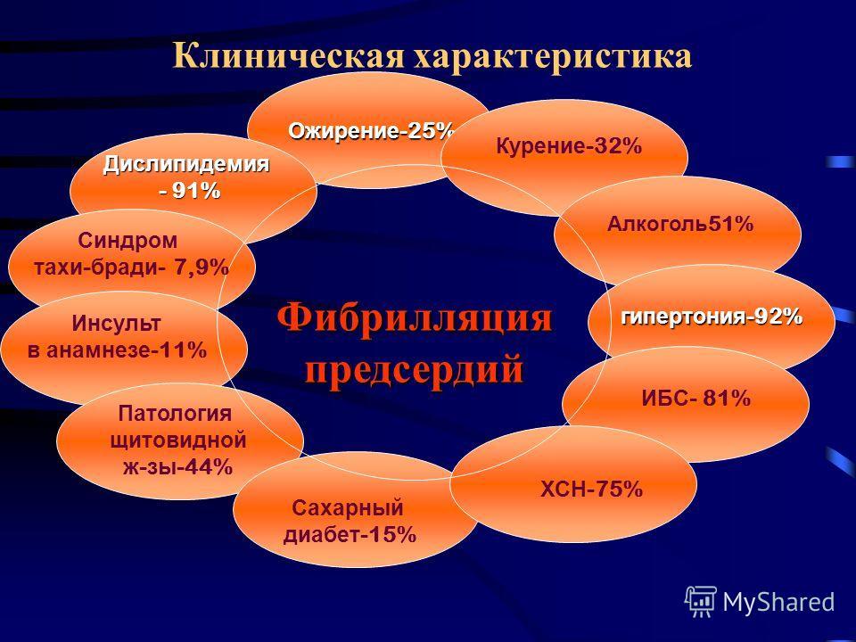 Клиническая характеристика Ожирение -25% Фибрилляция предсердий Дислипидемия - 91% - 91% Синдром тахи - бради - 7,9% Инсульт в анамнезе -11% Патология щитовидной ж - зы -44% Сахарный диабет -15% ХСН -75% ИБС - 81% гипертония -92% Алкоголь 51% Курение