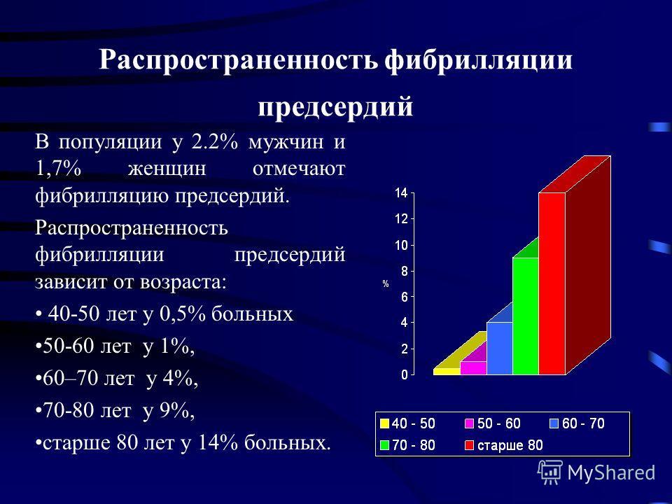 Распространенность фибрилляции предсердий В популяции у 2.2% мужчин и 1,7% женщин отмечают фибрилляцию предсердий. Распространенность фибрилляции предсердий зависит от возраста: 40-50 лет у 0,5% больных 50-60 лет у 1%, 60–70 лет у 4%, 70-80 лет у 9%,