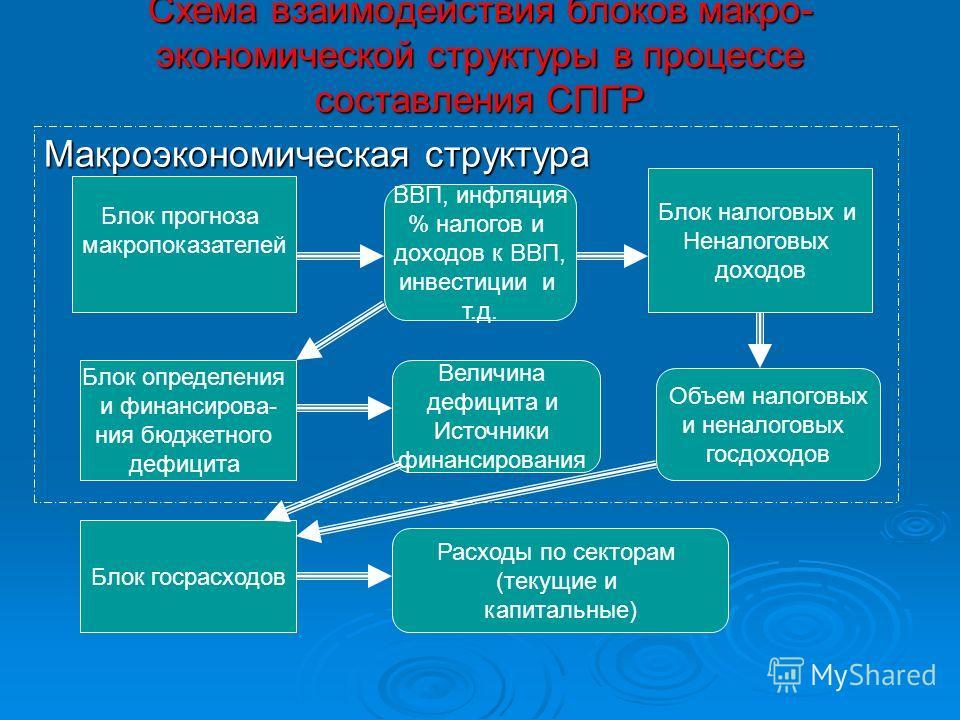 Схема взаимодействия блоков макро- экономической структуры в процессе составления СПГР Схема взаимодействия блоков макро- экономической структуры в процессе составления СПГР Макроэкономическая структура Блок прогноза макропоказателей Блок налоговых и