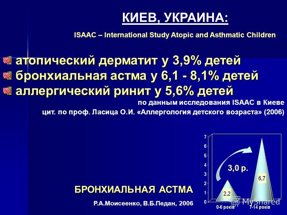 атопический дерматит у 3,9% детей бронхиальная астма у 6,1 - 8,1% детей бронхиальная астма у 6,1 - 8,1% детей аллергический ринит у 5,6% детей аллергический ринит у 5,6% детей по данным исследования ISAAC в Киеве цит. по проф. Ласица О.И. «Аллерголог
