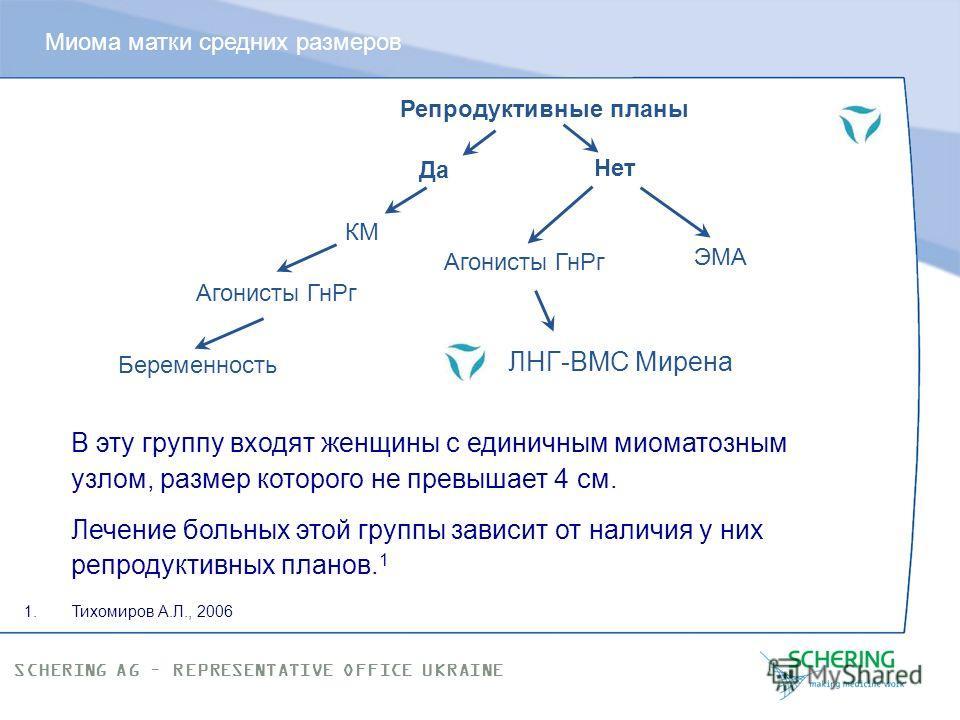 SCHERING AG – REPRESENTATIVE OFFICE UKRAINE Малые множественные миомы матки – это… Возможности терапии - двухэтапная схема: Курс терапии индукторами регрессии миоматозных узлов (агонисты ГнРГ и мифепристон). Стабилизирующая терапия в виде низкодозиро