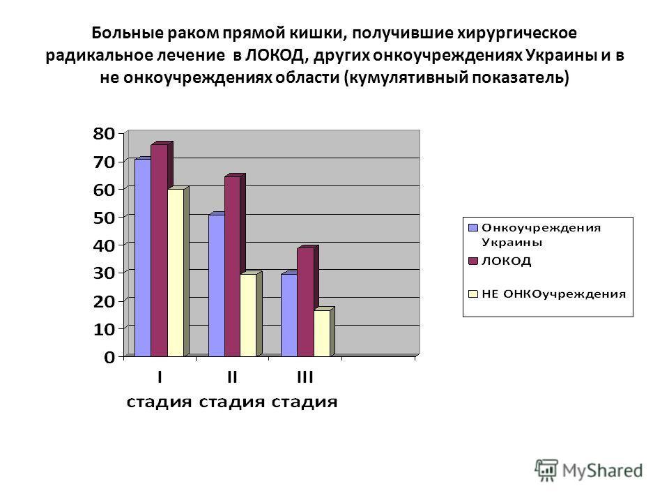 Больные раком прямой кишки, получившие хирургическое радикальное лечение в ЛОКОД, других онкоучреждениях Украины и в не онкоучреждениях области (кумулятивный показатель)